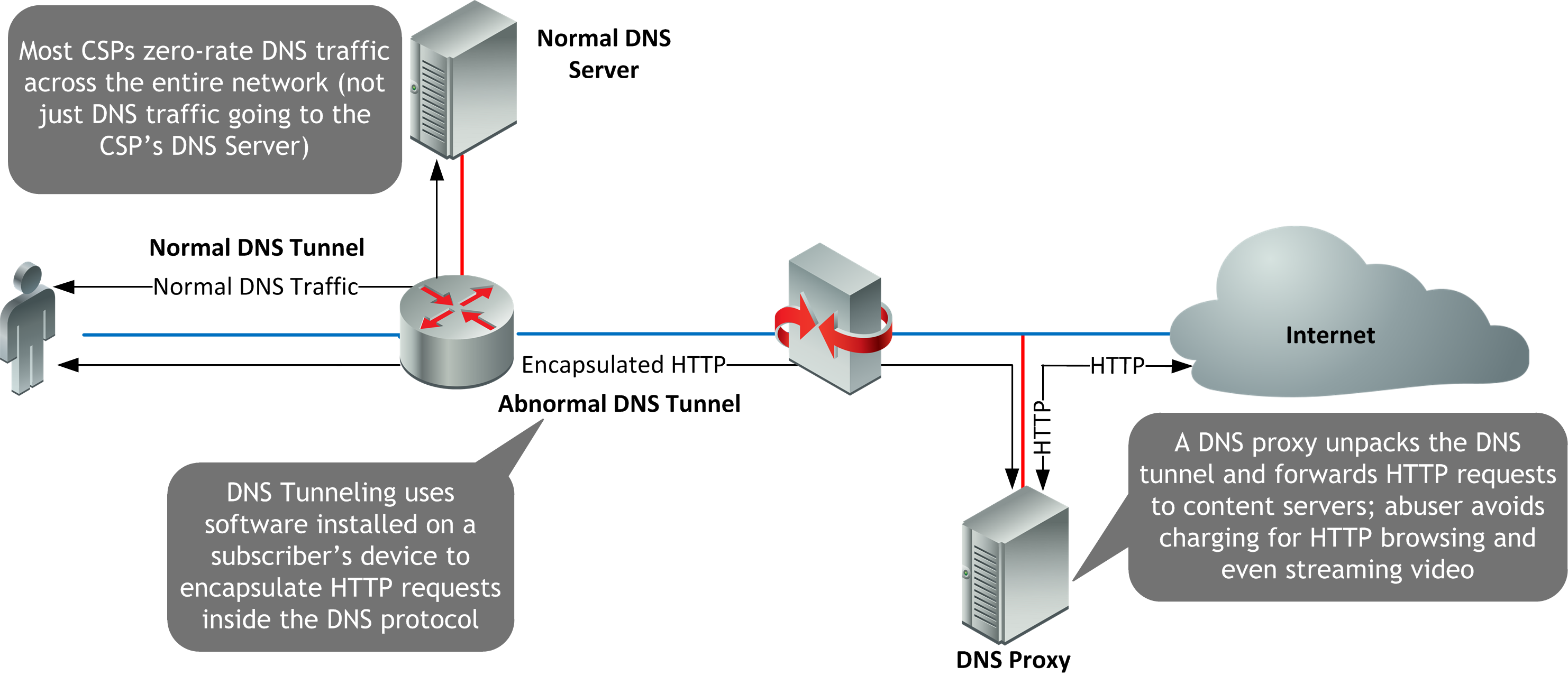 DNS Tunneling 2