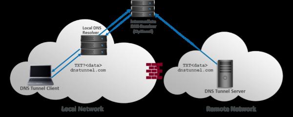 Ein Schema Grafik zu DNS Tunneling