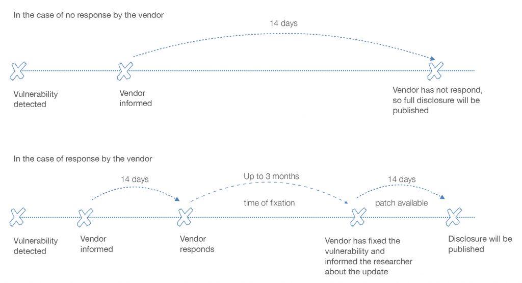 vulnerability process