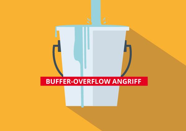 Buffer-Overflow-Angriff