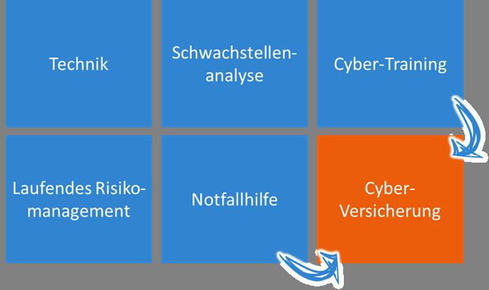CyberDirekt CyberBausteine