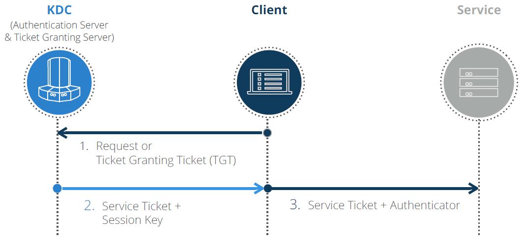 Veranschaulichung der Wirkung und Schritte des Kerberos-Protokolls