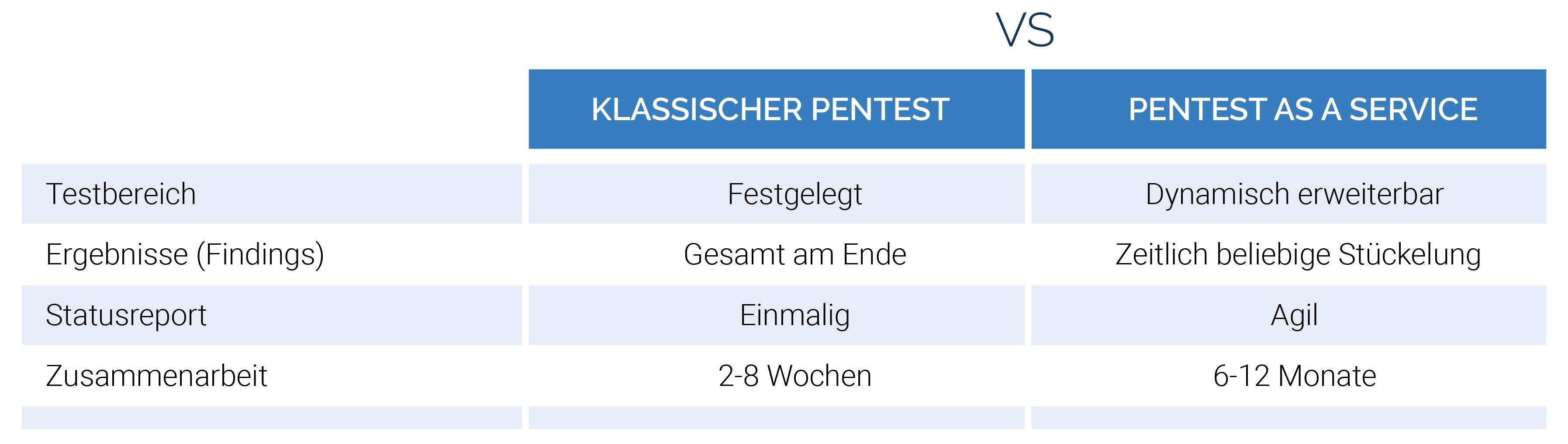 Klassischer Pentest Vs. Pentest as a Service