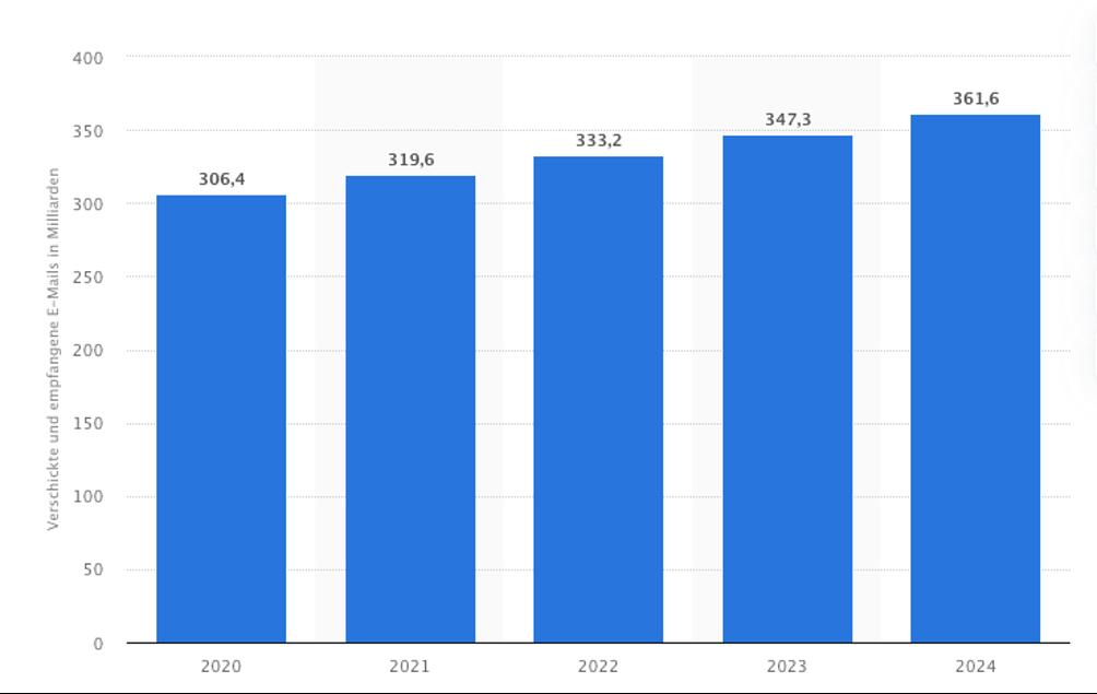umfrage spam anteil weltweit in unternehmen
